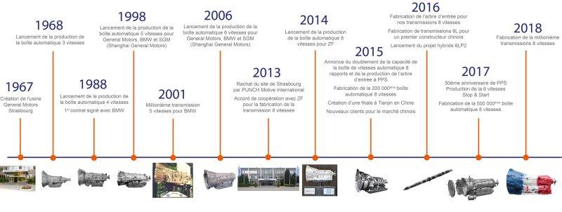 Historique PPS